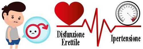 erezione e pressione sanguigna